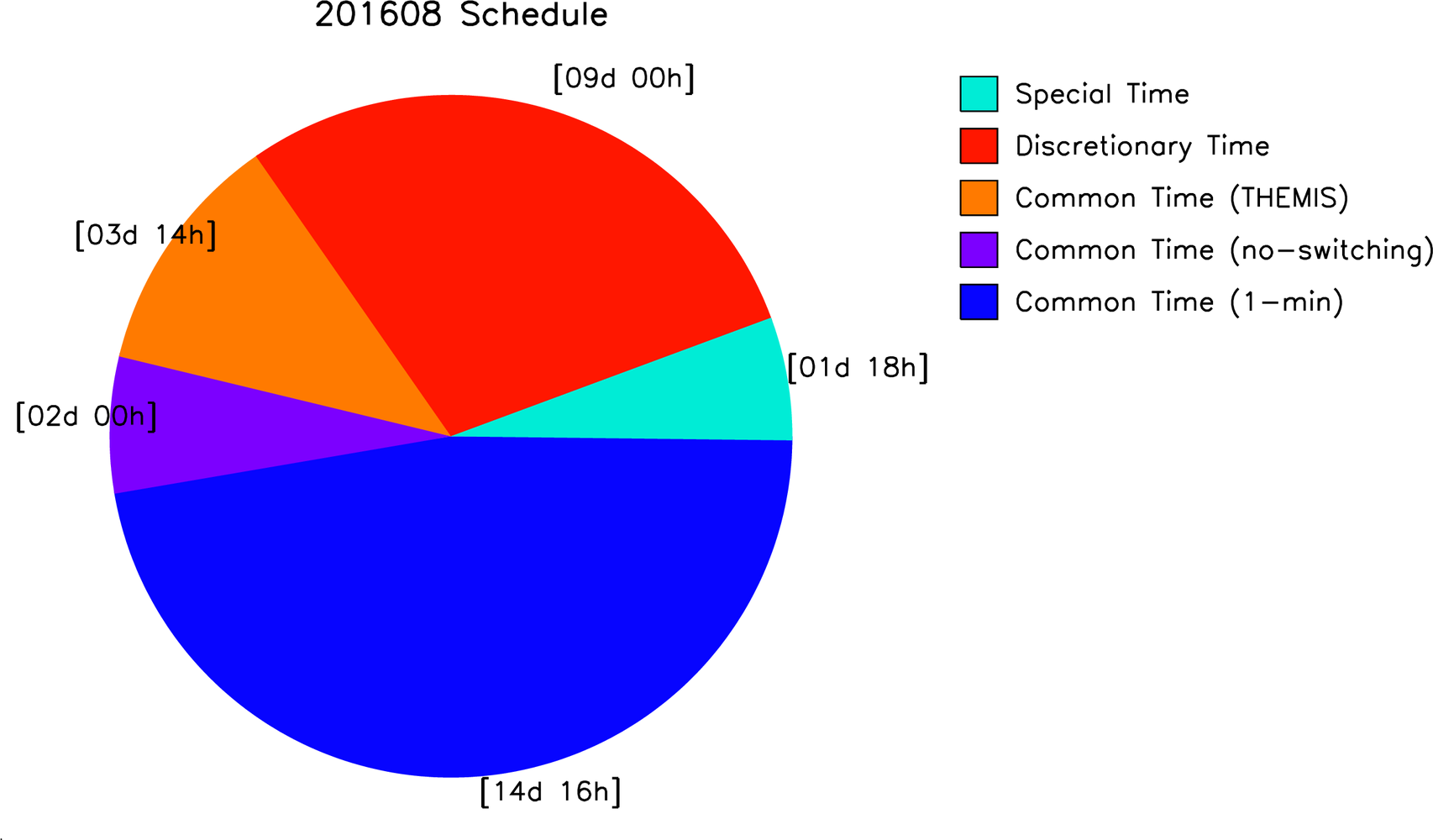 Superdarn scheduling working group figure sample overview of monthly radar operating schedule allocation these allow users to track the distribution of common time special time pooptronica Image collections